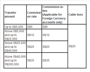 OCBC Bank Remittance Charge