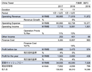 China Tower Corp 2018 Earnings