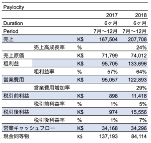 Paylocity Earnings Feb 9 2019